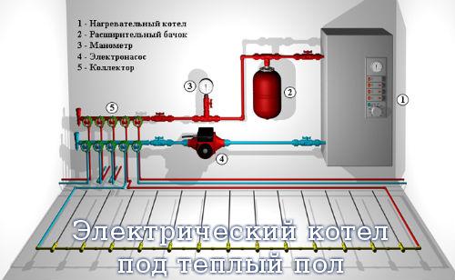 Электрический котел под теплый пол